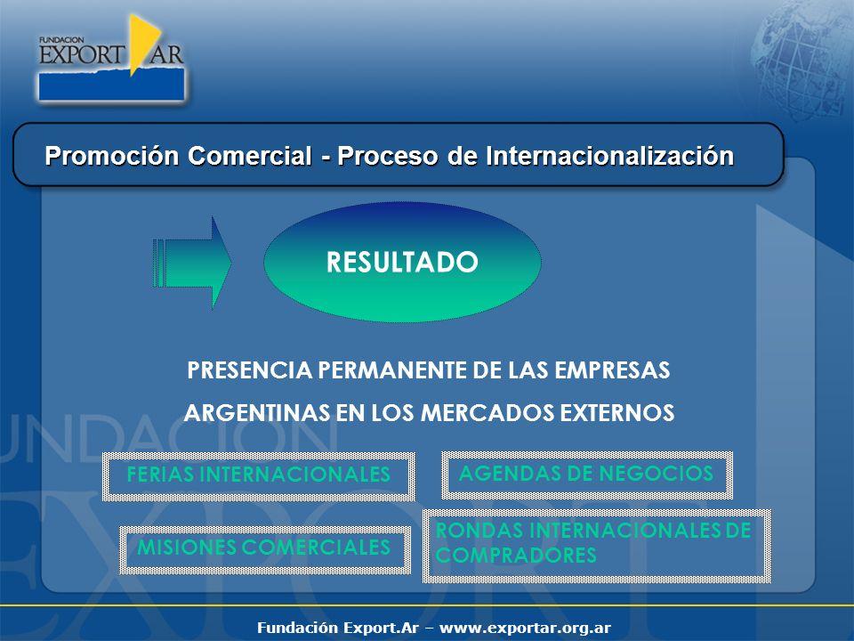 Fundación Export.Ar – www.exportar.org.ar RESULTADO PRESENCIA PERMANENTE DE LAS EMPRESAS ARGENTINAS EN LOS MERCADOS EXTERNOS FERIAS INTERNACIONALES MISIONES COMERCIALES AGENDAS DE NEGOCIOS RONDAS INTERNACIONALES DE COMPRADORES Promoción Comercial - Proceso de Internacionalización