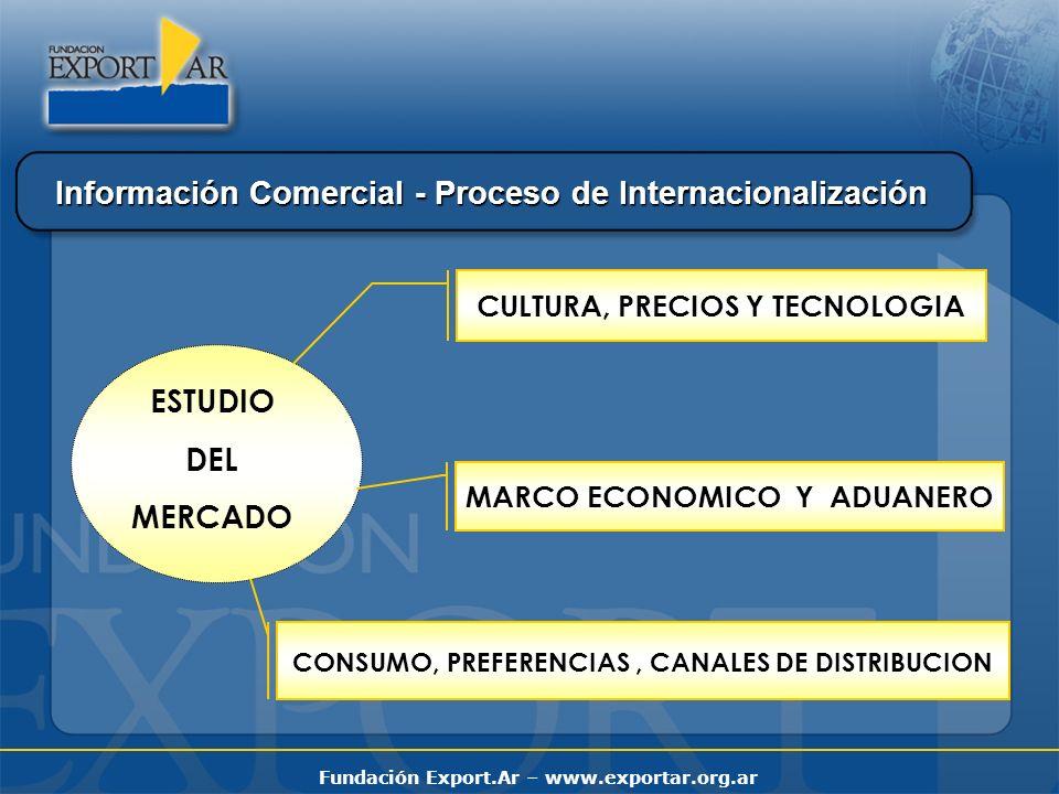 Fundación Export.Ar – www.exportar.org.ar ASISTENCIA TECNICA A EMPRESAS REQUISITOS DE EXPORTACION ESTADISTICAS DE EXPORTACION PERFILES DE MERCADOS EXTERNOS LISTADO DE IMPORTADORES OPORTUNIDADES COMERCIALES INFORMES SECTORIALES GUIAS DE NEGOCIOS