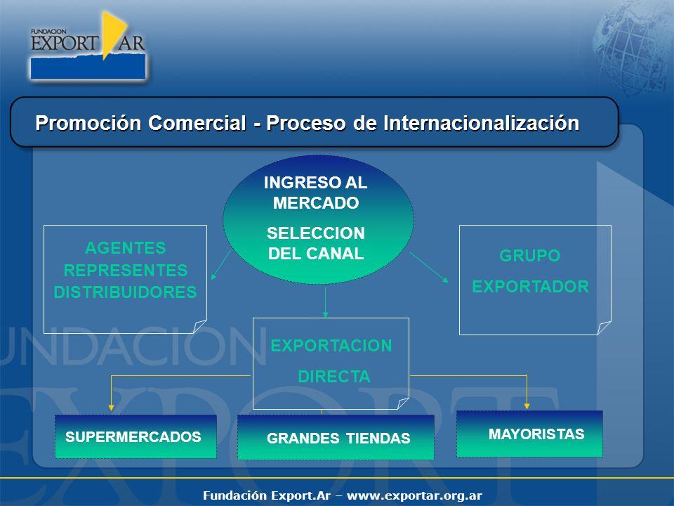 Fundación Export.Ar – www.exportar.org.ar INGRESO AL MERCADO SELECCION DEL CANAL EXPORTACION DIRECTA AGENTES REPRESENTES DISTRIBUIDORES GRUPO EXPORTADOR SUPERMERCADOS GRANDES TIENDAS MAYORISTAS Promoción Comercial - Proceso de Internacionalización