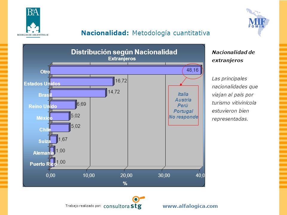 Trabajo realizado por: www.alfalogica.com Nacionalidad: Metodología cuantitativa Nacionalidad de extranjeros Las principales nacionalidades que viajan
