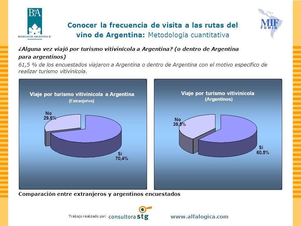 Trabajo realizado por: www.alfalogica.com ¿Alguna vez viajó por turismo vitivinícola a Argentina? (o dentro de Argentina para argentinos) 61,5 % de lo