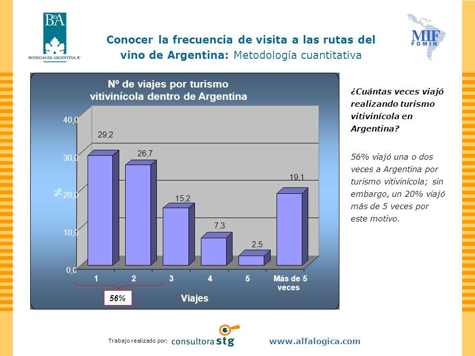 Trabajo realizado por: www.alfalogica.com ¿Cuántas veces viajó realizando turismo vitivinícola en Argentina? 56% viajó una o dos veces a Argentina por