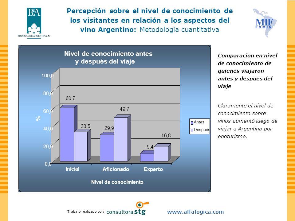 Trabajo realizado por: www.alfalogica.com Comparación en nivel de conocimiento de quienes viajaron antes y después del viaje Claramente el nivel de co