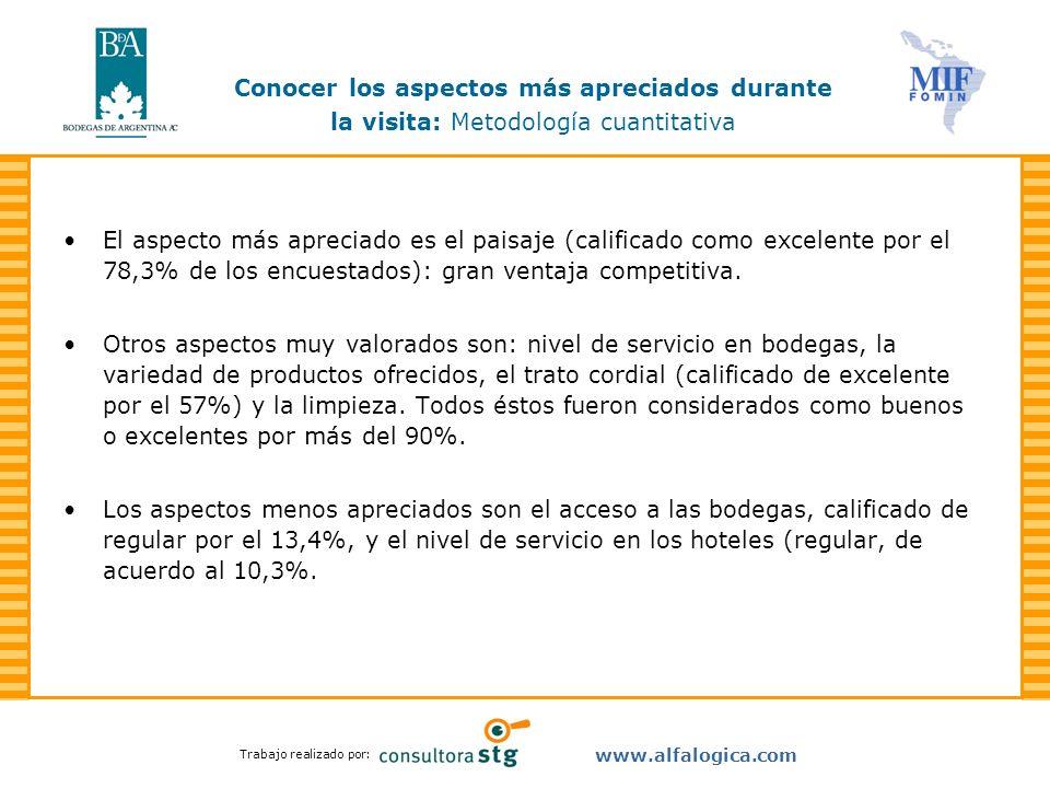 Trabajo realizado por: www.alfalogica.com El aspecto más apreciado es el paisaje (calificado como excelente por el 78,3% de los encuestados): gran ven