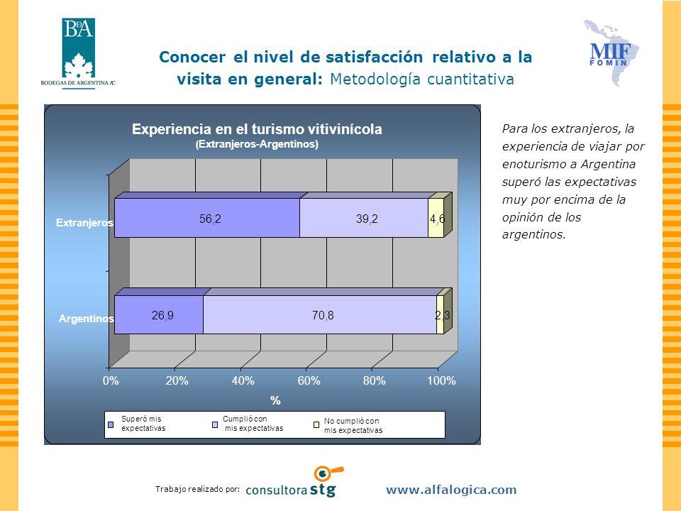 Trabajo realizado por: www.alfalogica.com Para los extranjeros, la experiencia de viajar por enoturismo a Argentina superó las expectativas muy por en