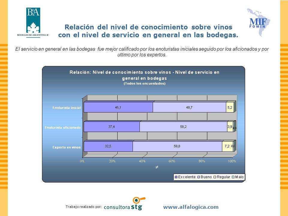 Trabajo realizado por: www.alfalogica.com Relación del nivel de conocimiento sobre vinos con el nivel de servicio en general en las bodegas. El servic