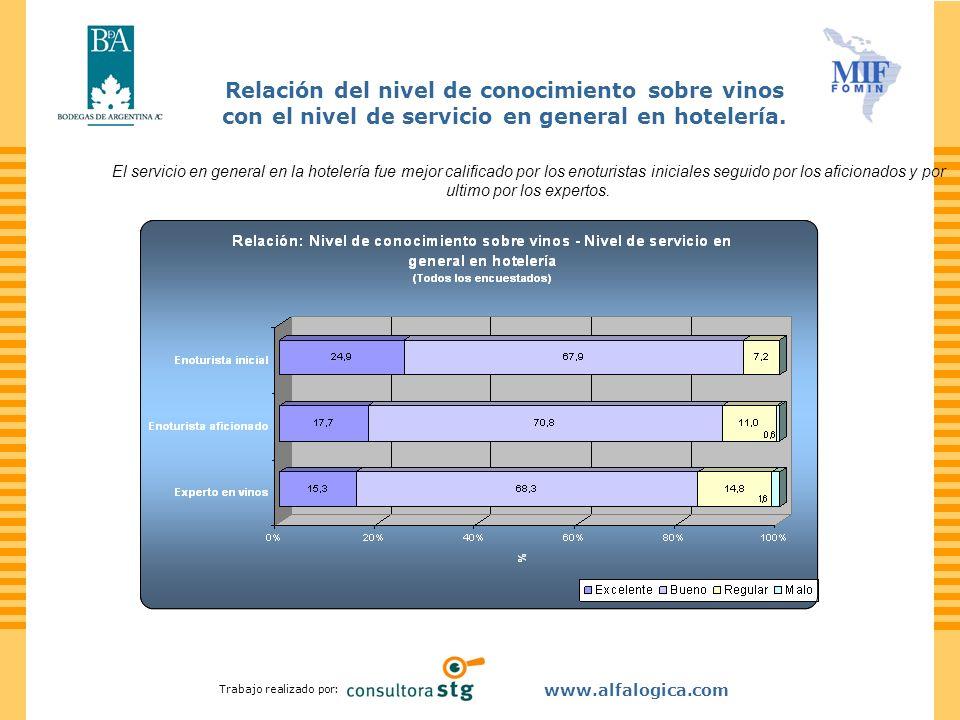 Trabajo realizado por: www.alfalogica.com Relación del nivel de conocimiento sobre vinos con el nivel de servicio en general en hotelería. El servicio