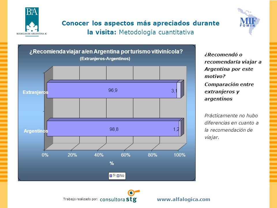 Trabajo realizado por: www.alfalogica.com ¿Recomendó o recomendaría viajar a Argentina por este motivo? Comparación entre extranjeros y argentinos Prá
