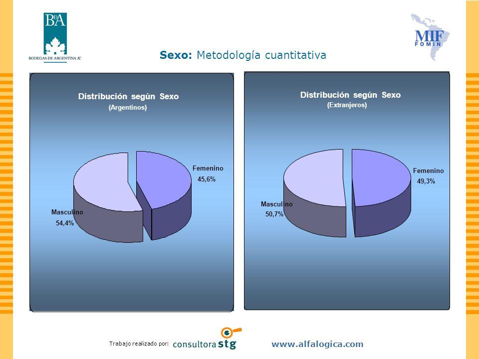 Trabajo realizado por: www.alfalogica.com El segmento mayor correspondió a los 30 a 39 años tanto para los Argentinos como los extranjeros.