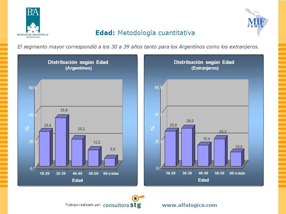 Trabajo realizado por: www.alfalogica.com La gran mayoría de los visitantes son Profesionales, tanto empleados (26,6%) como independientes (24,3%).