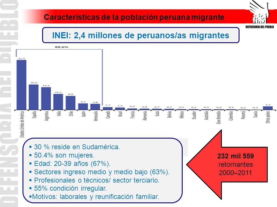 Características de la población peruana migrante INEI: 2,4 millones de peruanos/as migrantes 30 % reside en Sudamérica. 50.4% son mujeres. Edad: 20-39