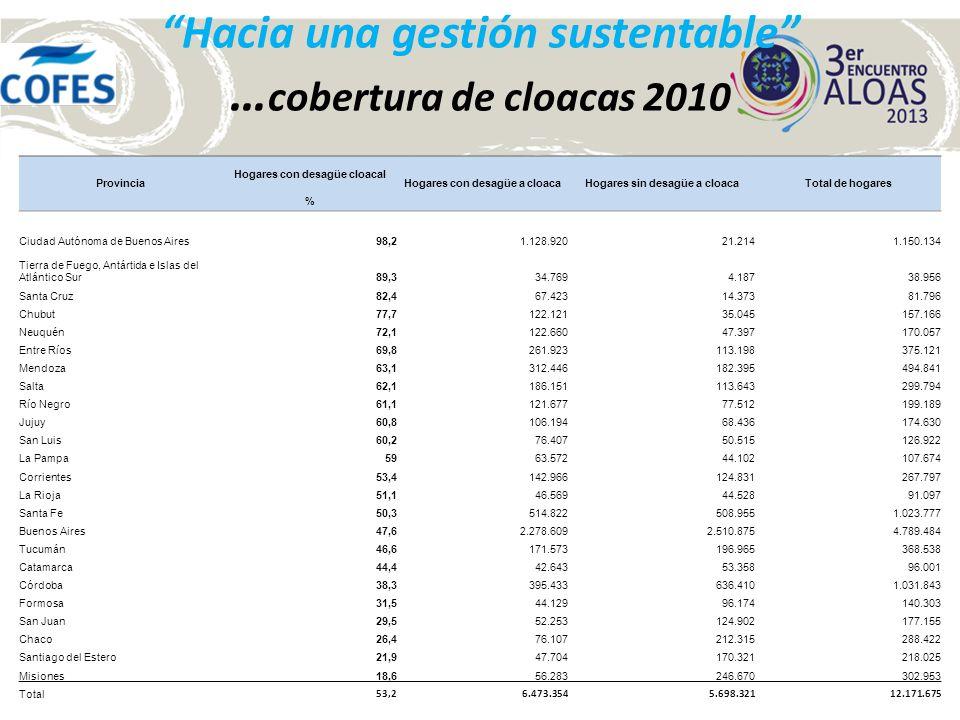 Hacia una gestión sustentable … cobertura de cloacas 2010 Provincia Hogares con desagüe cloacal Hogares con desagüe a cloacaHogares sin desagüe a cloa