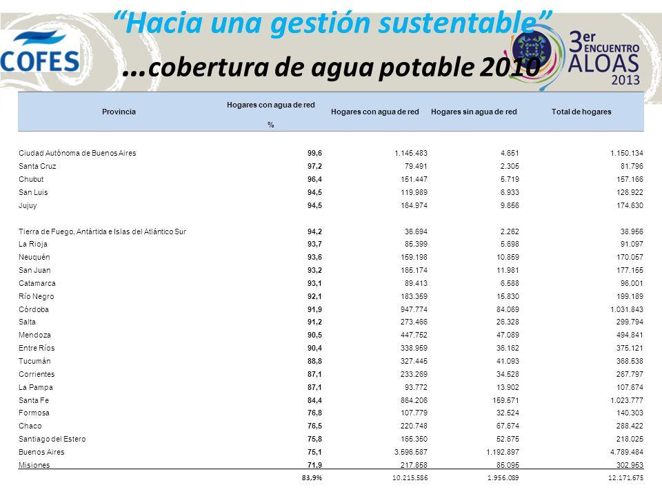 Hacia una gestión sustentable … cobertura de agua potable 2010 Provincia Hogares con agua de red Hogares sin agua de redTotal de hogares % Ciudad Autó