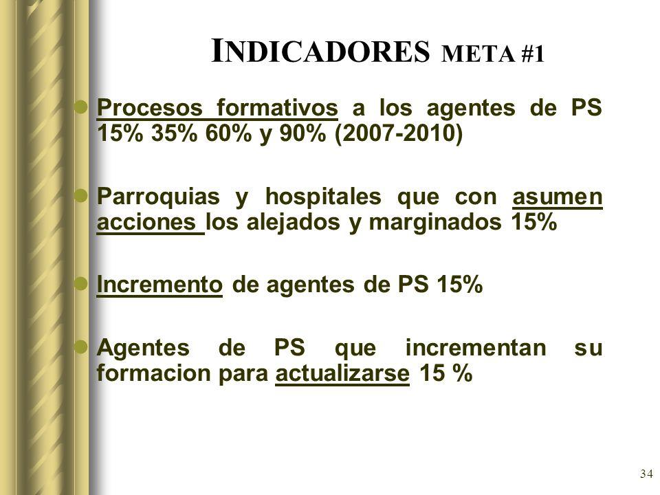 34 I NDICADORES META #1 Procesos formativos a los agentes de PS 15% 35% 60% y 90% (2007-2010) Parroquias y hospitales que con asumen acciones los alej