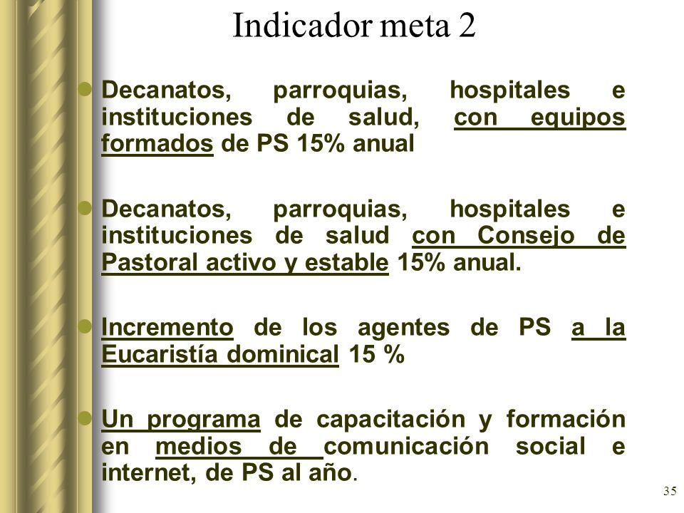 35 Indicador meta 2 Decanatos, parroquias, hospitales e instituciones de salud, con equipos formados de PS 15% anual Decanatos, parroquias, hospitales
