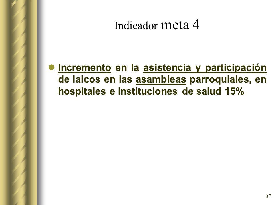 37 Indicador meta 4 Incremento en la asistencia y participación de laicos en las asambleas parroquiales, en hospitales e instituciones de salud 15%