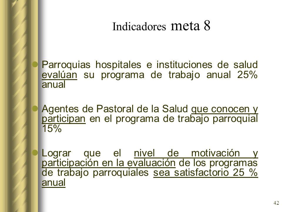 42 Indicadores meta 8 Parroquias hospitales e instituciones de salud evalúan su programa de trabajo anual 25% anual Agentes de Pastoral de la Salud qu