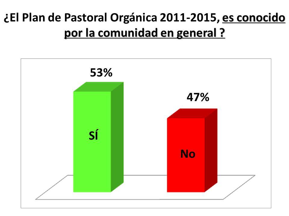 es conocido por la comunidad en general ? ¿El Plan de Pastoral Orgánica 2011-2015, es conocido por la comunidad en general ? SÍ No 53% 47%