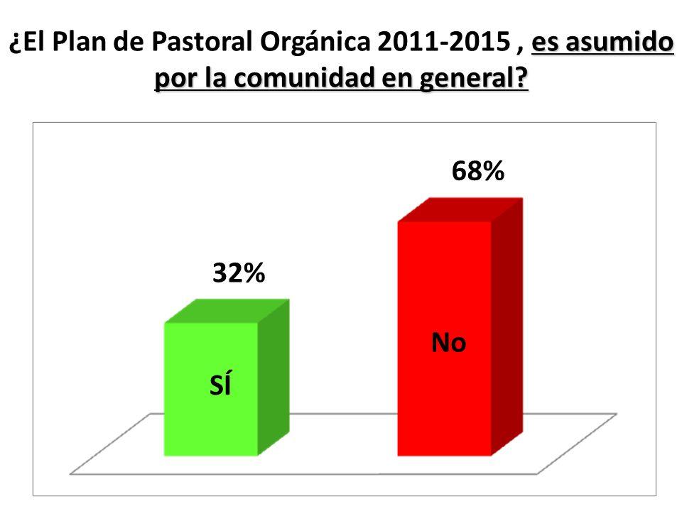 es asumido por la comunidad en general? ¿El Plan de Pastoral Orgánica 2011-2015, es asumido por la comunidad en general? SÍ No 32% 68%