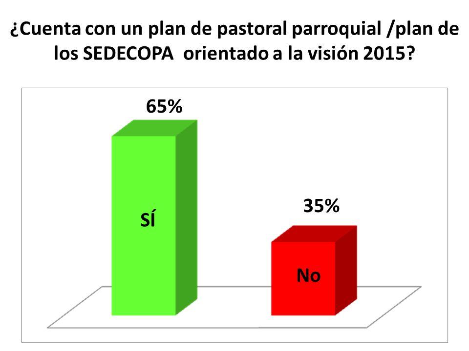 ¿Cuenta con un plan de pastoral parroquial /plan de los SEDECOPA orientado a la visión 2015? SÍ No 65% 35%