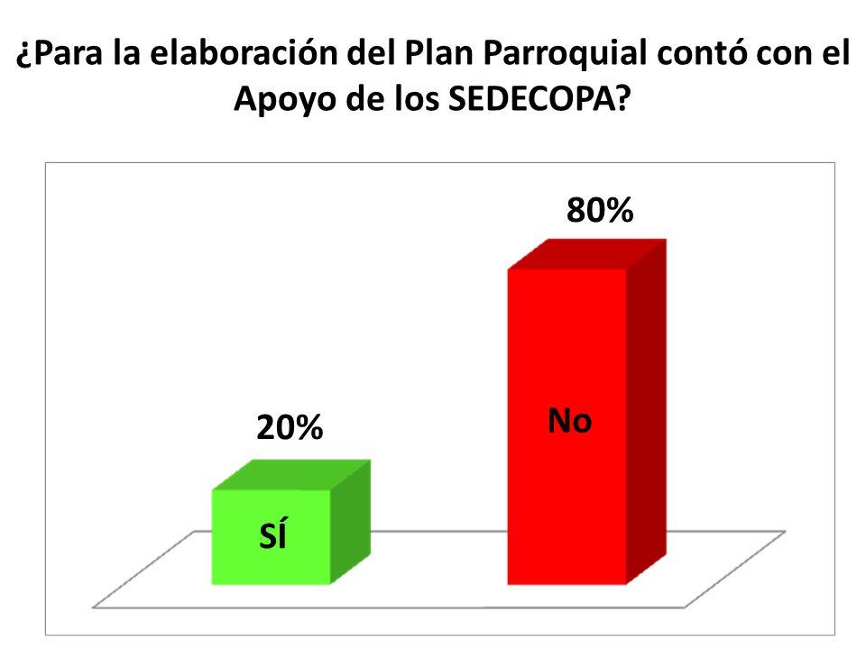 ¿Para la elaboración del Plan Parroquial contó con el Apoyo de los SEDECOPA? SÍ No 20% 80%