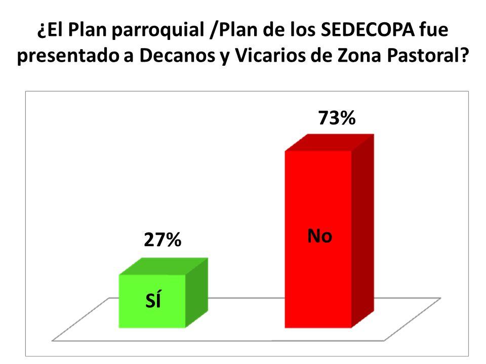 ¿El Plan parroquial /Plan de los SEDECOPA fue presentado a Decanos y Vicarios de Zona Pastoral? SÍ No 27% 73%