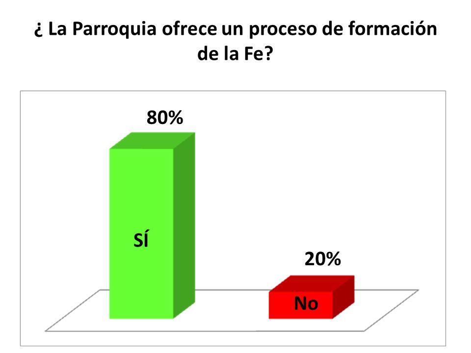 ¿ La Parroquia ofrece un proceso de formación de la Fe? SÍ No 80% 20%