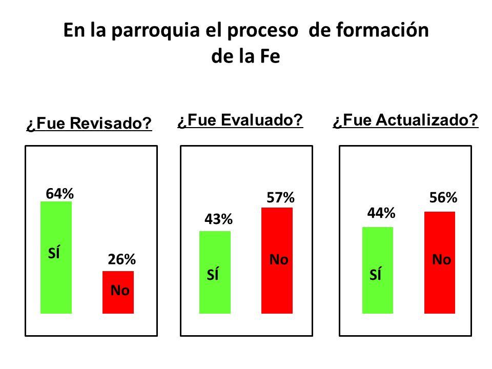 En la parroquia el proceso de formación de la Fe ¿Fue Revisado? ¿Fue Evaluado?¿Fue Actualizado? SÍ 64% 26% No SÍ 43% 57% No SÍ 44% 56% No