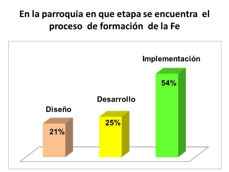 En la parroquia en que etapa se encuentra el proceso de formación de la Fe Diseño Desarrollo Implementación 21% 25% 54%