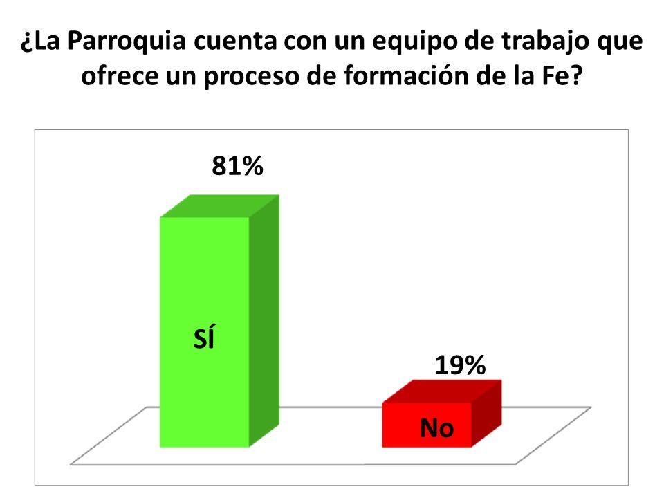 ¿La Parroquia cuenta con un equipo de trabajo que ofrece un proceso de formación de la Fe? SÍ No 81% 19%