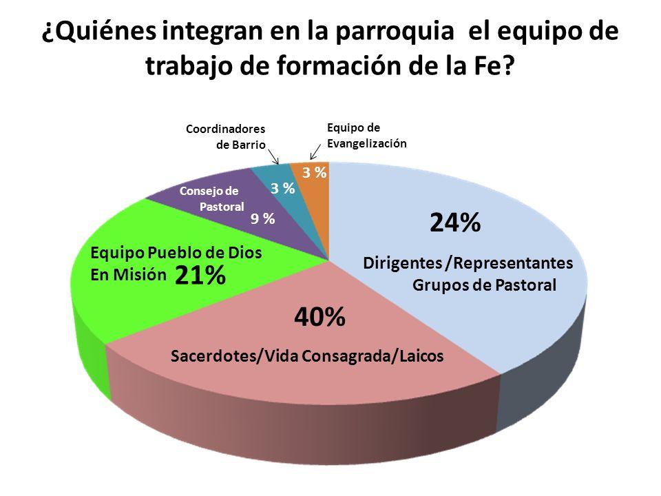 ¿Quiénes integran en la parroquia el equipo de trabajo de formación de la Fe? Sacerdotes/Vida Consagrada/Laicos 40% 24% Dirigentes /Representantes Gru