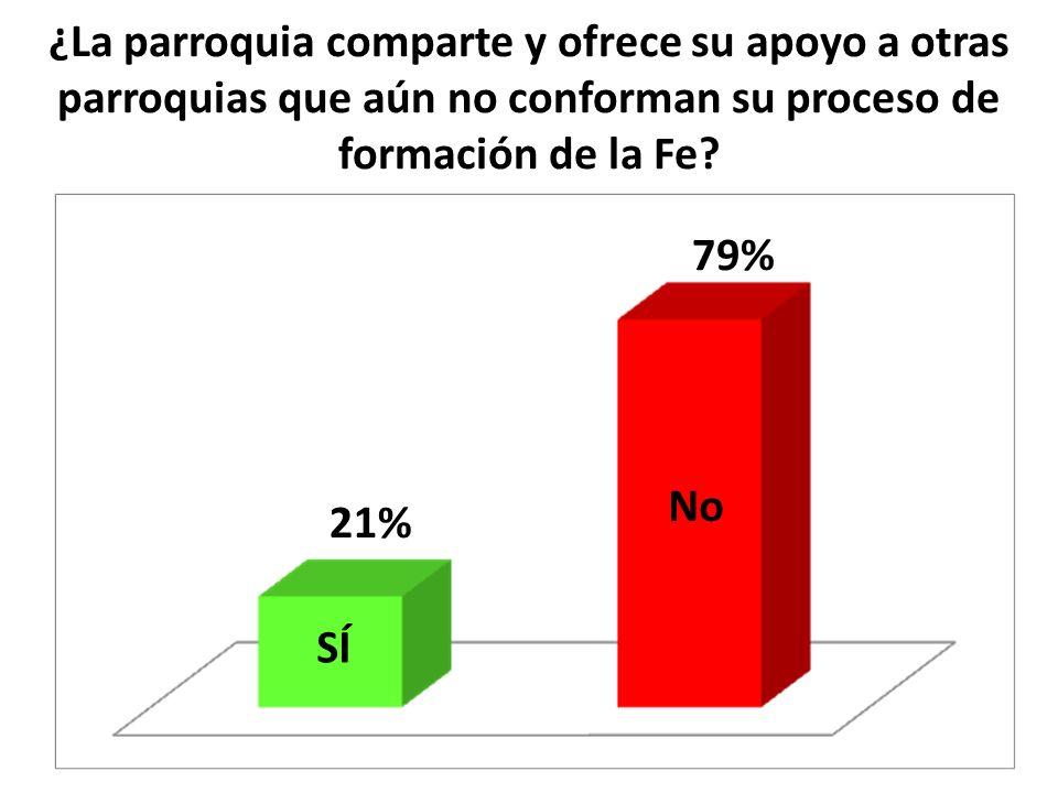 ¿La parroquia comparte y ofrece su apoyo a otras parroquias que aún no conforman su proceso de formación de la Fe? SÍ No 21% 79%