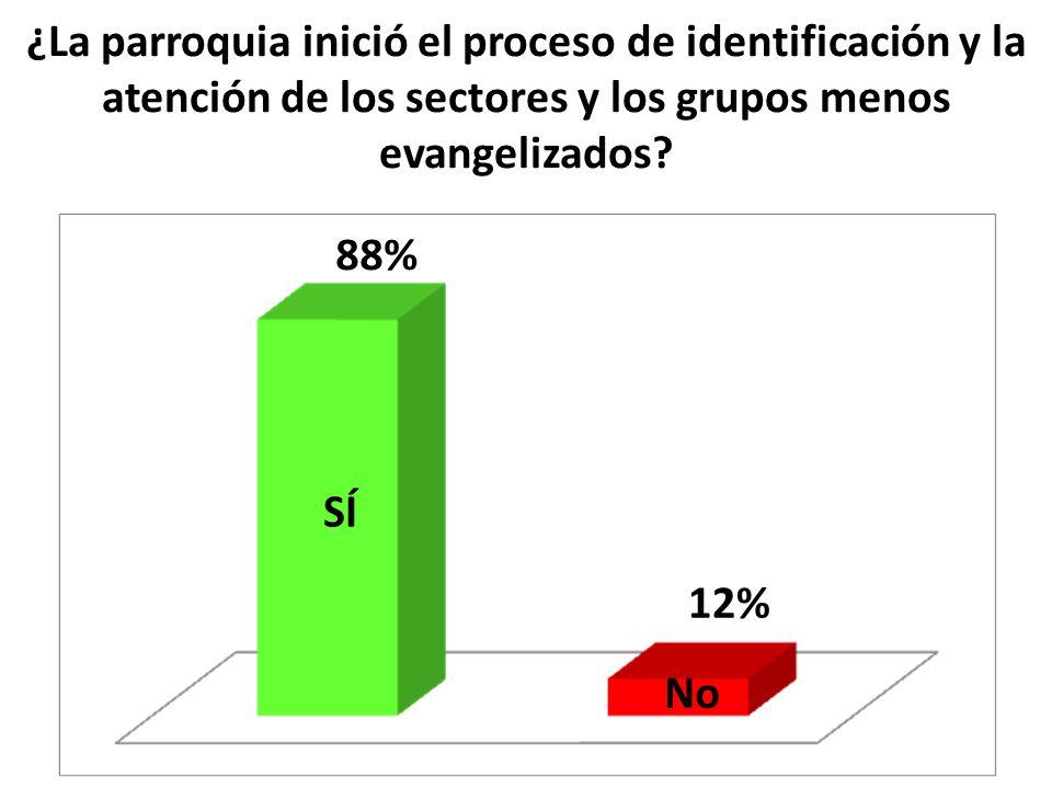 ¿La parroquia inició el proceso de identificación y la atención de los sectores y los grupos menos evangelizados? SÍ No 88% 12%