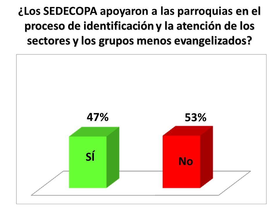 en el proceso de identificación y la atención de los sectores y los grupos menos evangelizados? ¿Los SEDECOPA apoyaron a las parroquias en el proceso