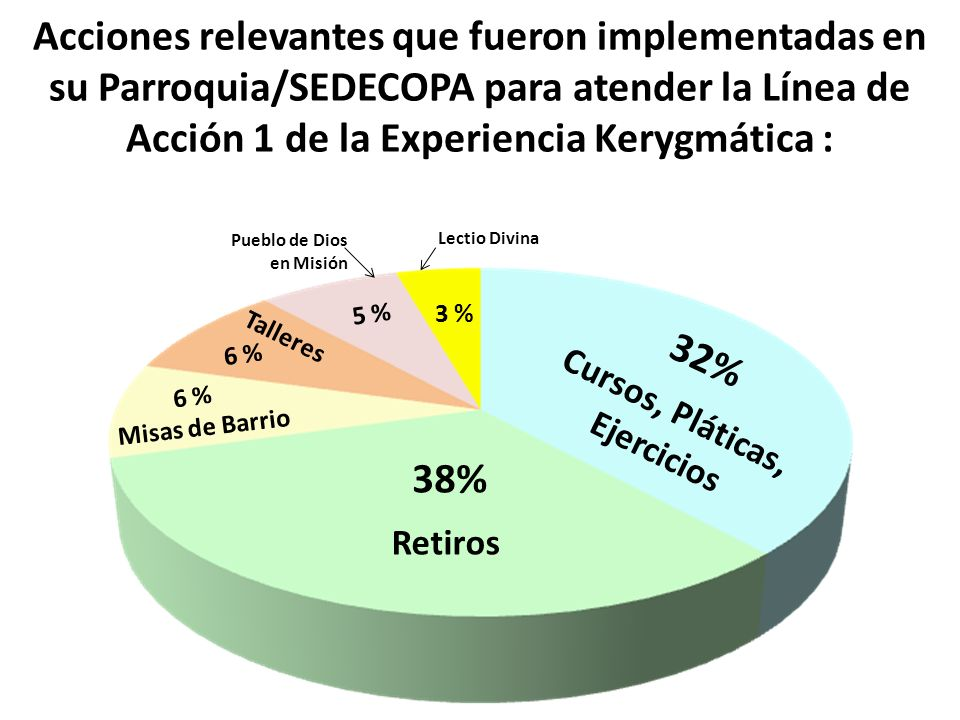 Acciones relevantes que fueron implementadas en su Parroquia/SEDECOPA para atender la Línea de Acción 1 de la Experiencia Kerygmática : Retiros 38% Cu