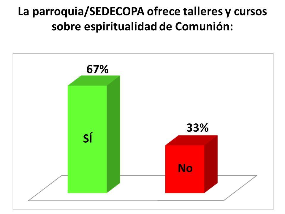 La parroquia/SEDECOPA ofrece talleres y cursos sobre espiritualidad de Comunión: SÍ No 67% 33%