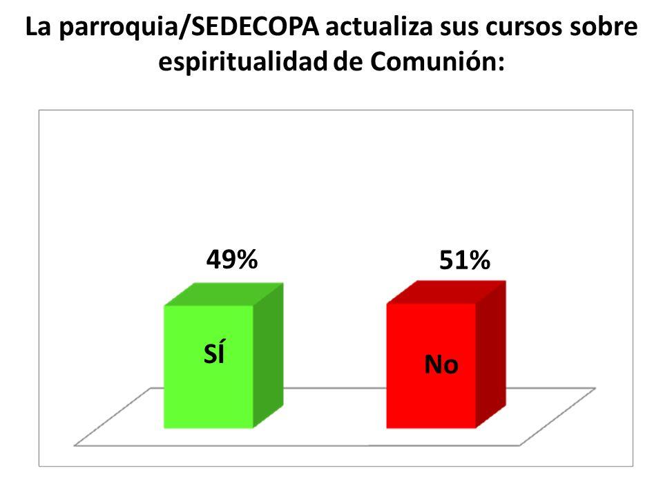 La parroquia/SEDECOPA actualiza sus cursos sobre espiritualidad de Comunión: SÍ No 49% 51%