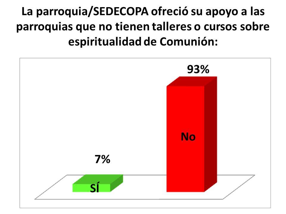La parroquia/SEDECOPA ofreció su apoyo a las parroquias que no tienen talleres o cursos sobre espiritualidad de Comunión: SÍ No 7% 93%