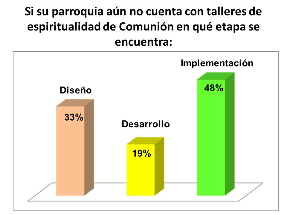 Si su parroquia aún no cuenta con talleres de espiritualidad de Comunión en qué etapa se encuentra: Diseño Desarrollo Implementación 33% 19% 48%
