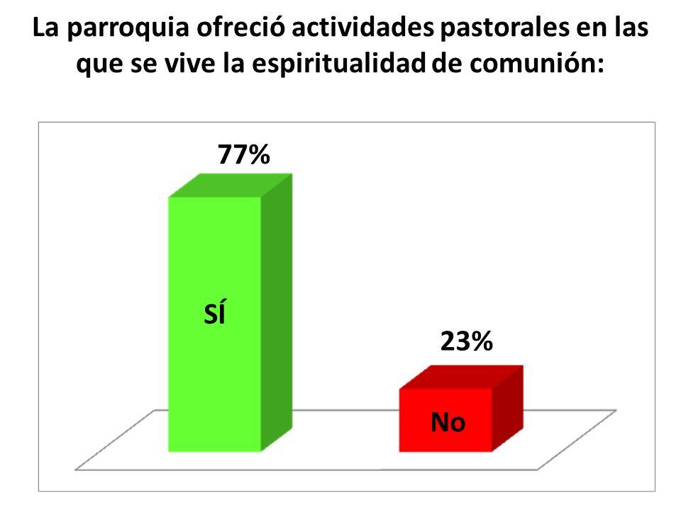 La parroquia ofreció actividades pastorales en las que se vive la espiritualidad de comunión: SÍ No 77% 23%