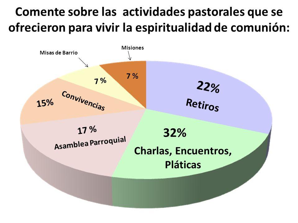 Comente sobre las actividades pastorales que se ofrecieron para vivir la espiritualidad de comunión: Charlas, Encuentros, Pláticas 32% Retiros 22% Asa