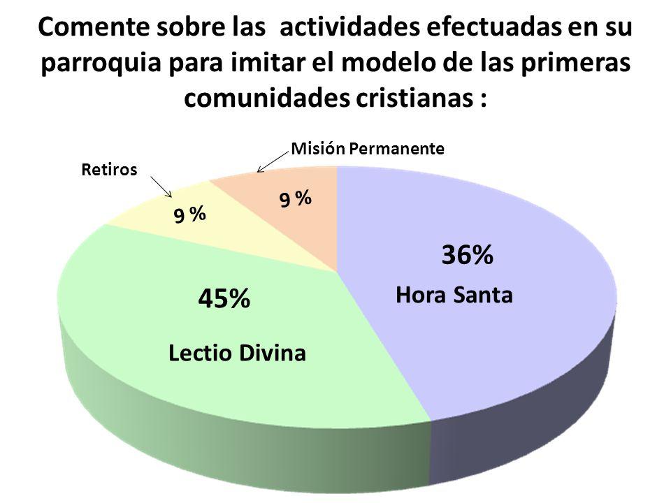 Comente sobre las actividades efectuadas en su parroquia para imitar el modelo de las primeras comunidades cristianas : 45% 9 % Lectio Divina Hora San