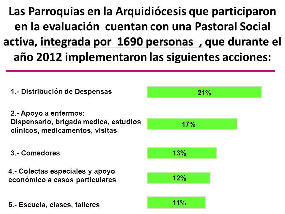 integrada por 1690 personas, Las Parroquias en la Arquidiócesis que participaron en la evaluación cuentan con una Pastoral Social activa, integrada po