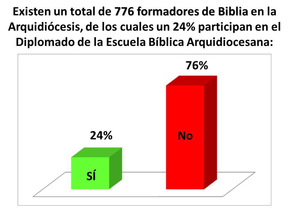 776 formadores de Biblia Existen un total de 776 formadores de Biblia en la Arquidiócesis, de los cuales un 24% participan en el Diplomado de la Escue