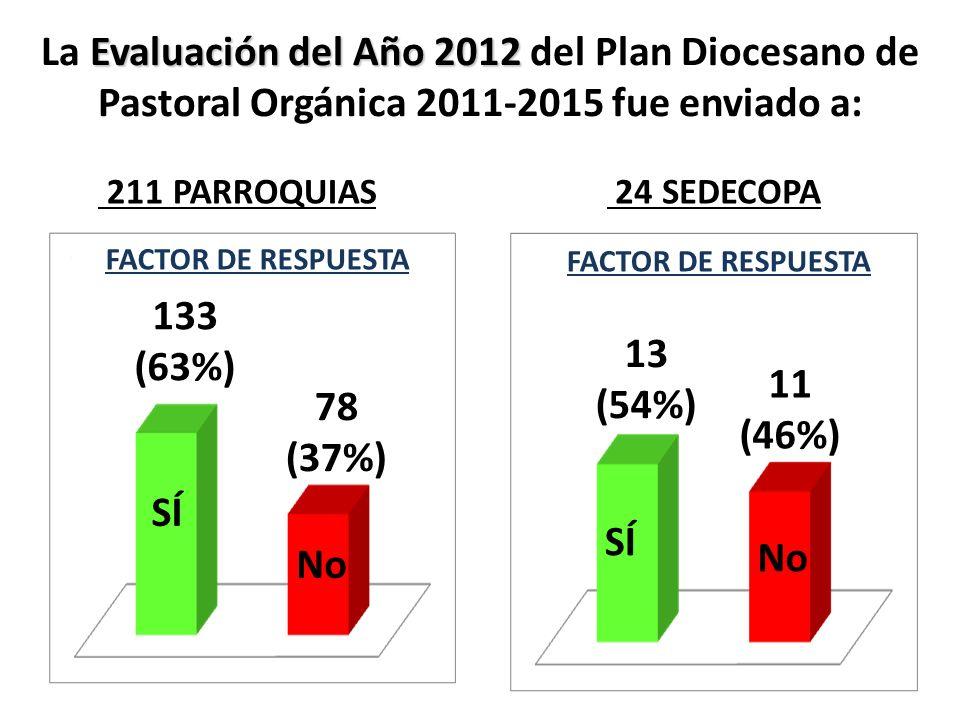 Evaluación del Año 2012 La Evaluación del Año 2012 del Plan Diocesano de Pastoral Orgánica 2011-2015 fue enviado a: 211 PARROQUIAS 24 SEDECOPA SÍ No 1
