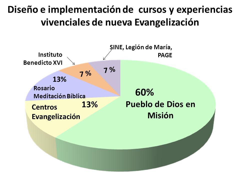 Diseño e implementación de cursos y experiencias vivenciales de nueva Evangelización Pueblo de Dios en Misión 60% Centros Evangelización 13% Rosario M