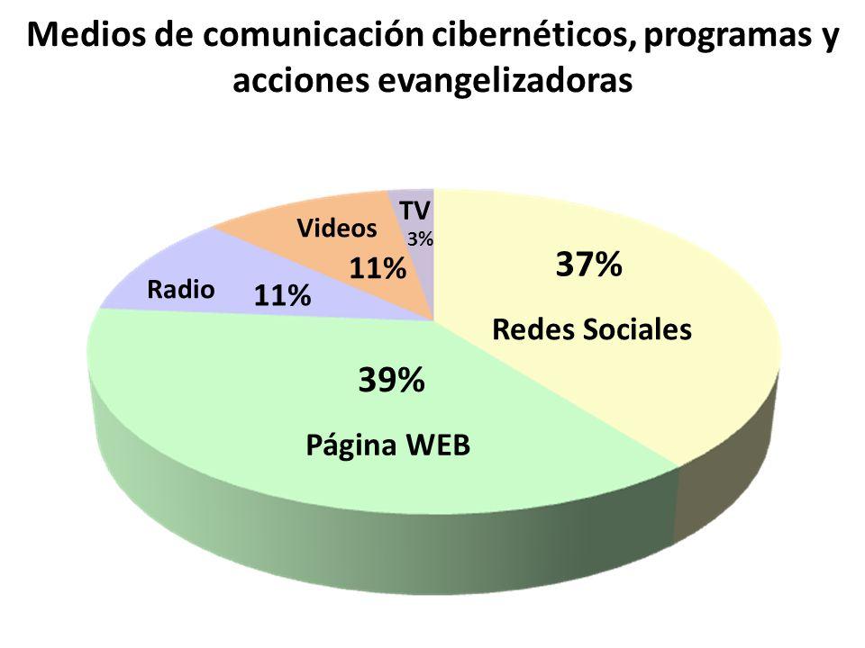 Medios de comunicación cibernéticos, programas y acciones evangelizadoras Página WEB 39% 37% Redes Sociales Radio 11% Videos 11% TV 3%