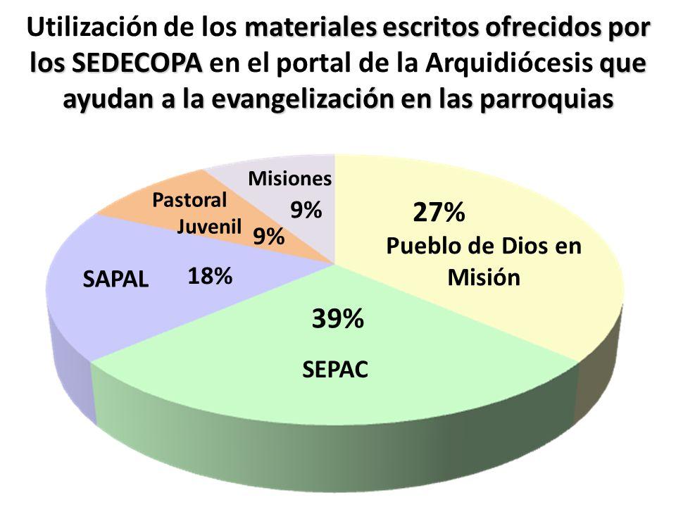 materiales escritos ofrecidos por los SEDECOPAque ayudan a la evangelización en las parroquias Utilización de los materiales escritos ofrecidos por lo