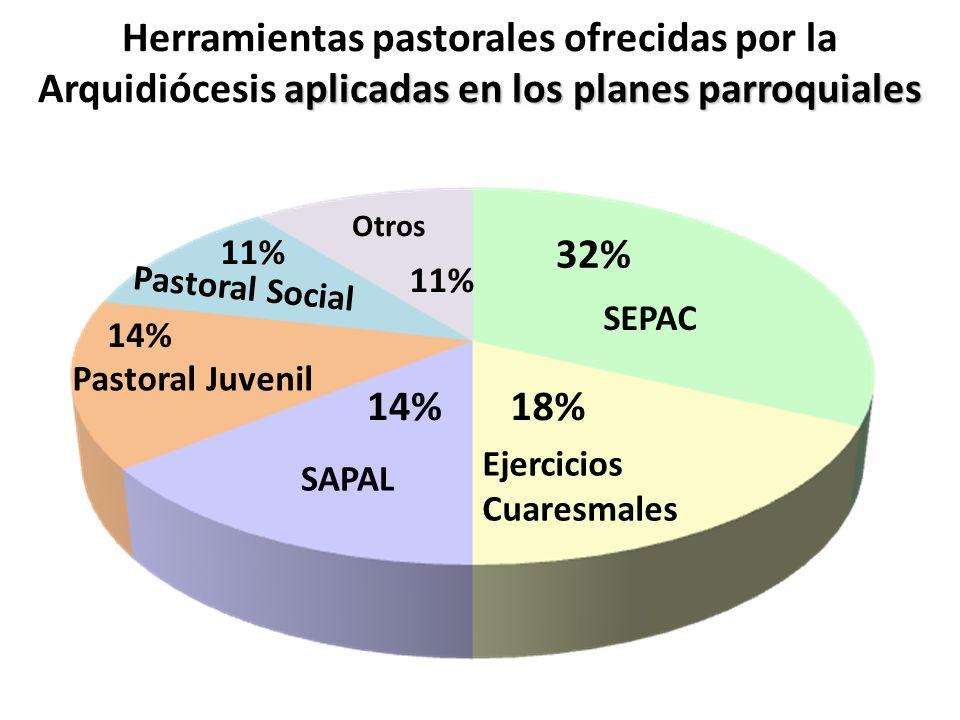 aplicadas en los planes parroquiales Herramientas pastorales ofrecidas por la Arquidiócesis aplicadas en los planes parroquiales SEPAC 32% 18% Ejercic