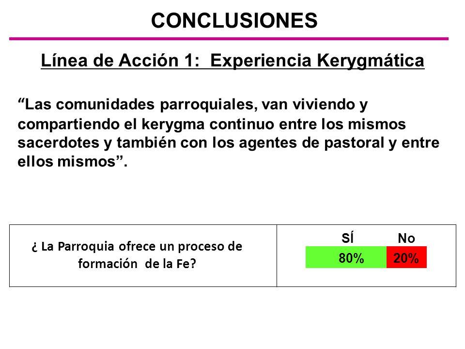 Línea de Acción 1: Experiencia Kerygmática CONCLUSIONES Las comunidades parroquiales, van viviendo y compartiendo el kerygma continuo entre los mismos